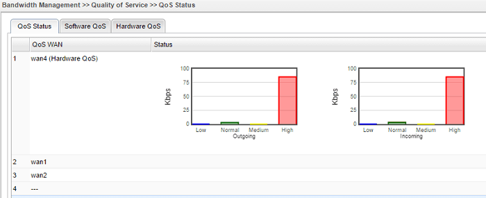 screenshot of Vigor3900 QoS Status with VoIP Traffic