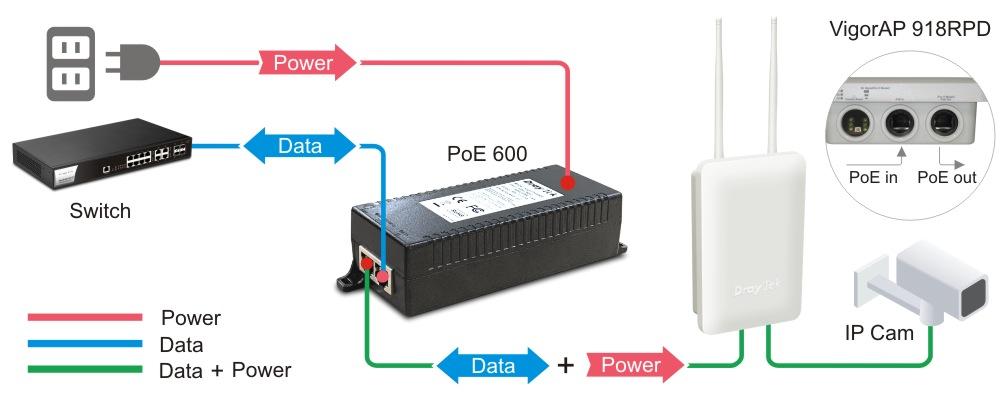 PoE Network deployment