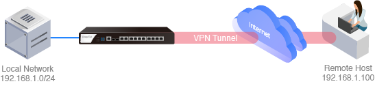 Suggested Built-in VPN Type